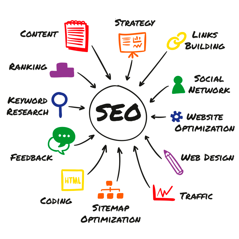 SEO optimization website